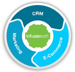 Infusionsoft CRM, Marketing and Ecommerce