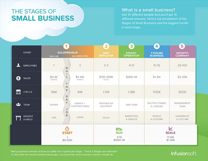 Stages of Small Business Growth